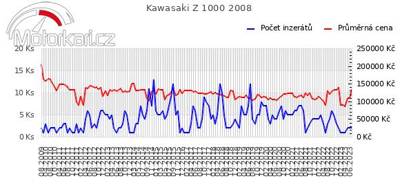 Kawasaki Z 1000 2008