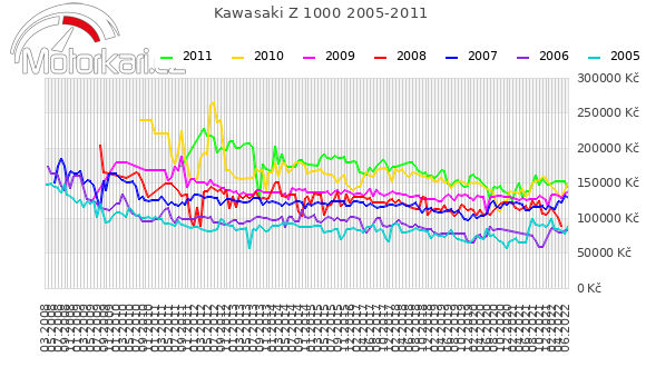 Kawasaki Z 1000 2005-2011