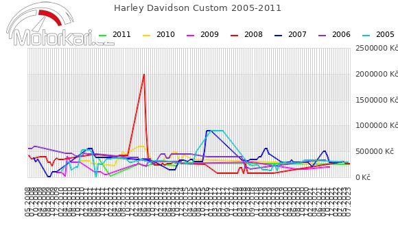 Harley Davidson Custom 2005-2011