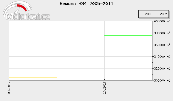 Rewaco HS4 2005-2011