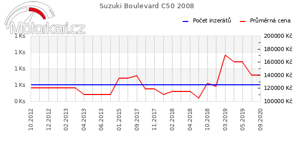 Suzuki Boulevard C50 2008