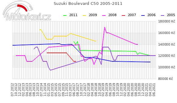 Suzuki Boulevard C50 2005-2011