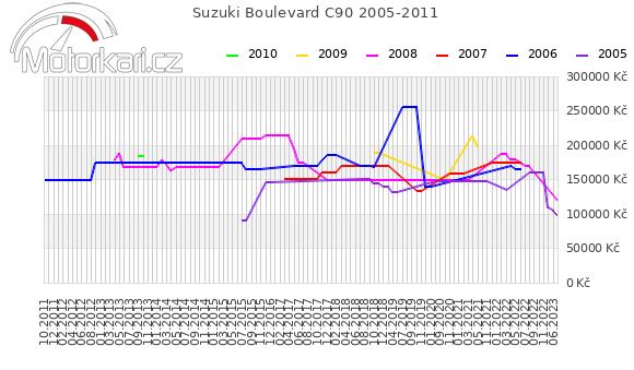 Suzuki Boulevard C90 2005-2011