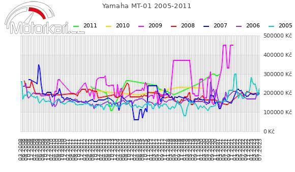 Yamaha MT-01 2005-2011