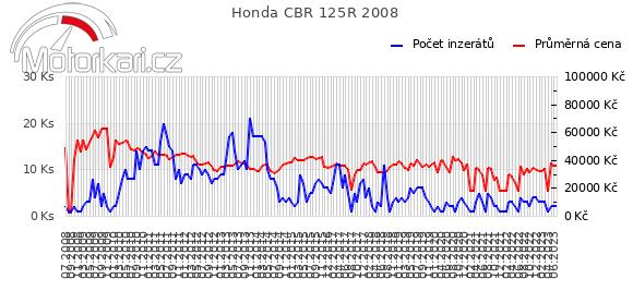 Honda CBR 125R 2008