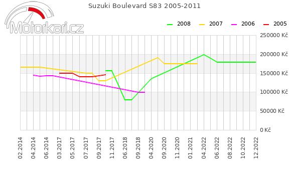Suzuki Boulevard S83 2005-2011