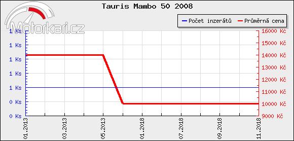 Tauris Mambo 50 2008