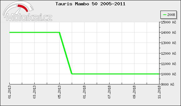 Tauris Mambo 50 2005-2011