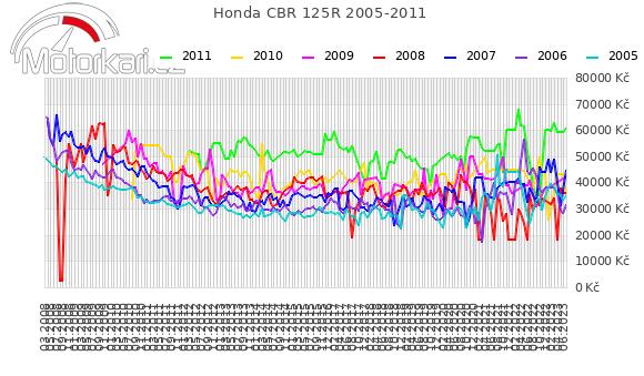 Honda CBR 125R 2005-2011