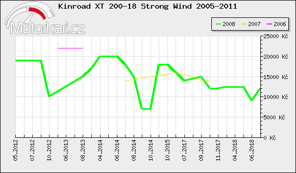 Kinroad XT 200-18 Strong Wind 2005-2011