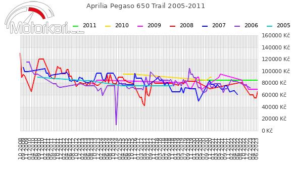 Aprilia Pegaso 650 Trail 2005-2011