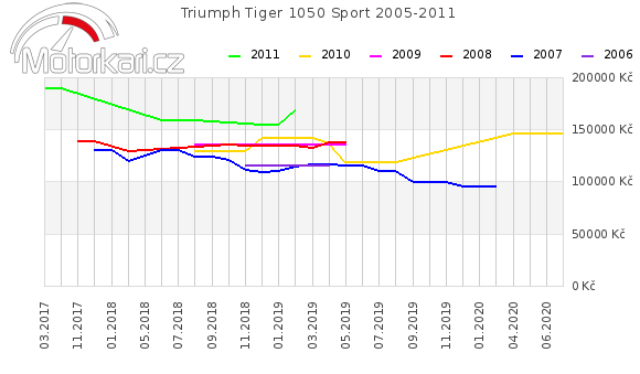 Triumph Tiger 1050 Sport 2005-2011