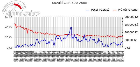 Suzuki GSR 600 2008