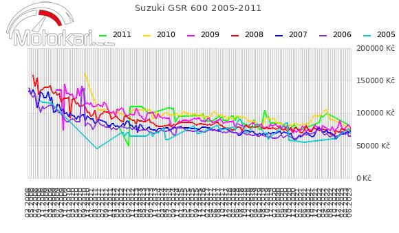 Suzuki GSR 600 2005-2011