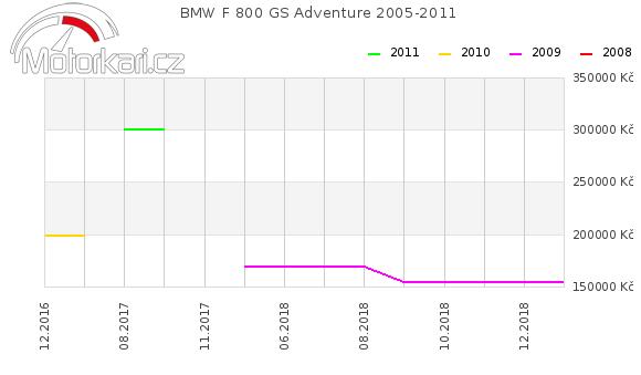 BMW F 800 GS Adventure 2005-2011