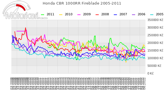 Honda CBR 1000RR Fireblade 2005-2011