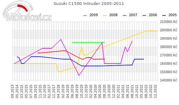 Suzuki C1500 Intruder 2005-2011