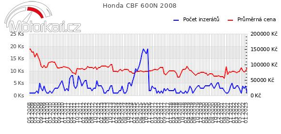 Honda CBF 600N 2008