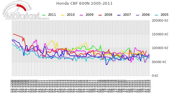 Honda CBF 600N 2005-2011
