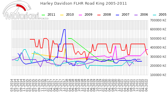 Harley Davidson FLHR Road King 2005-2011