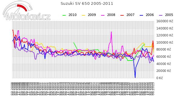 Suzuki SV 650 2005-2011