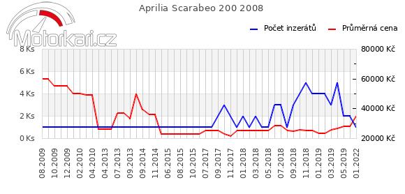 Aprilia Scarabeo 200 2008