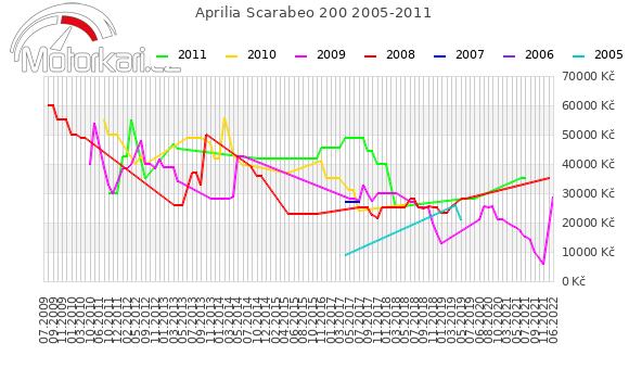 Aprilia Scarabeo 200 2005-2011