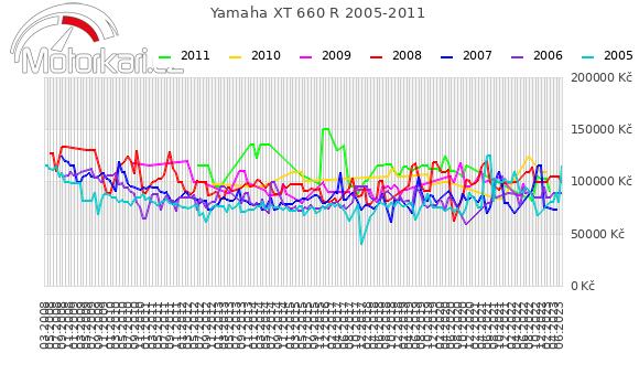 Yamaha XT 660 R 2005-2011
