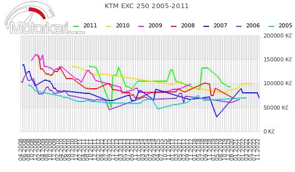 KTM EXC 250 2005-2011
