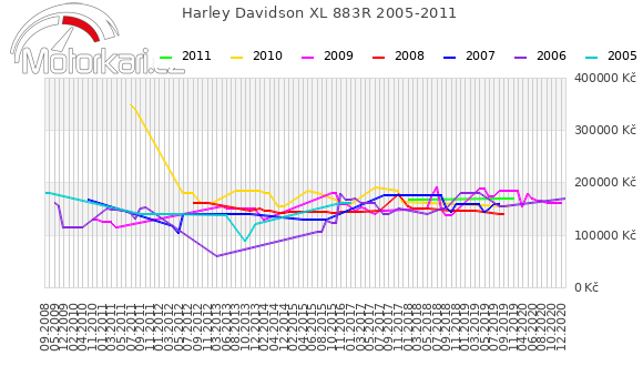 Harley Davidson XL 883R 2005-2011