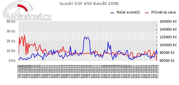 Suzuki GSF 650 Bandit 2008