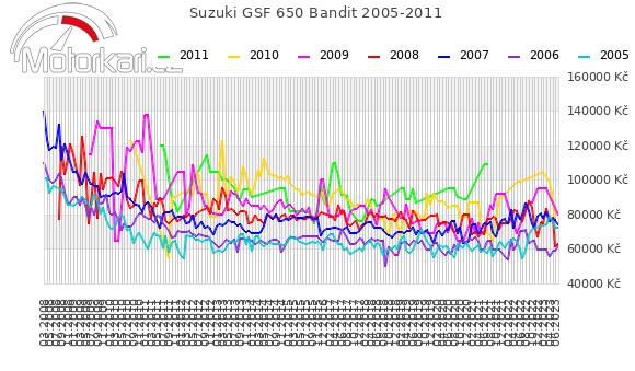 Suzuki GSF 650 Bandit 2005-2011