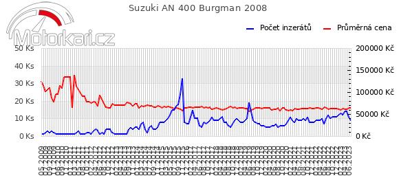 Suzuki AN 400 Burgman 2008