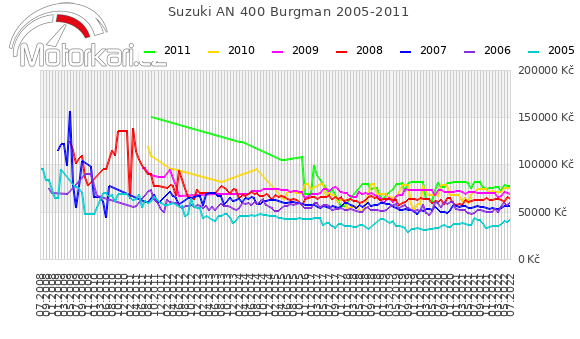 Suzuki AN 400 Burgman 2005-2011