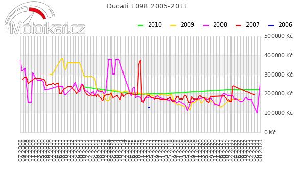 Ducati 1098 2005-2011