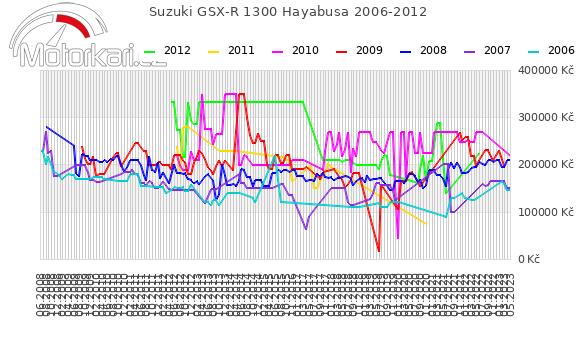 Suzuki GSX-R 1300 Hayabusa 2006-2012