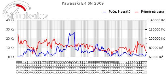 Kawasaki ER 6N 2009