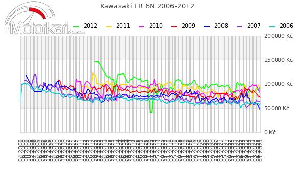 Kawasaki ER 6N 2006-2012