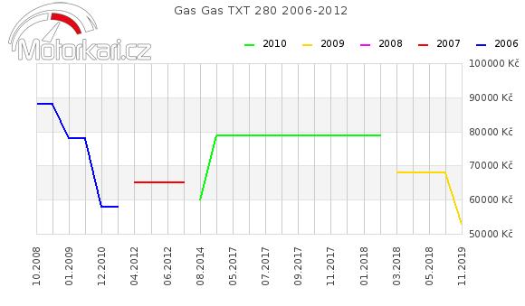 Gas Gas TXT 280 2006-2012