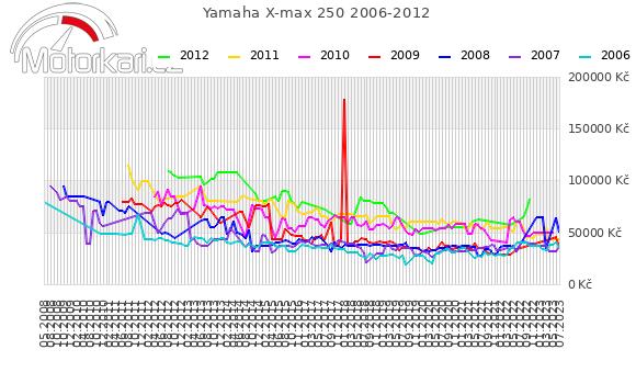 Yamaha X-max 250 2006-2012