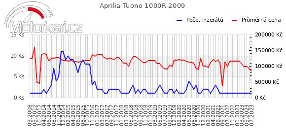 Aprilia Tuono 1000R 2009