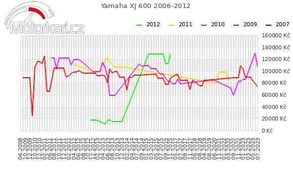 Yamaha XJ 600 2006-2012