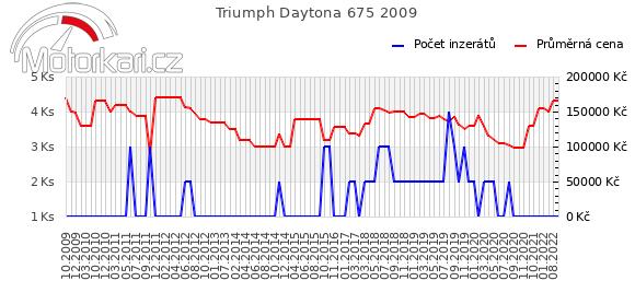 Triumph Daytona 675 2009