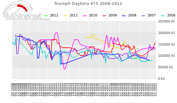 Triumph Daytona 675 2006-2012