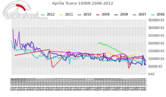 Aprilia Tuono 1000R 2006-2012