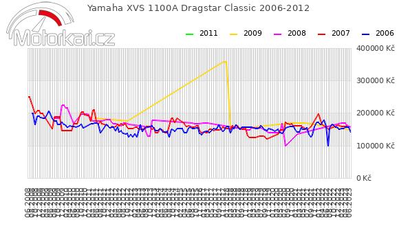 Yamaha XVS 1100A Dragstar Classic 2006-2012