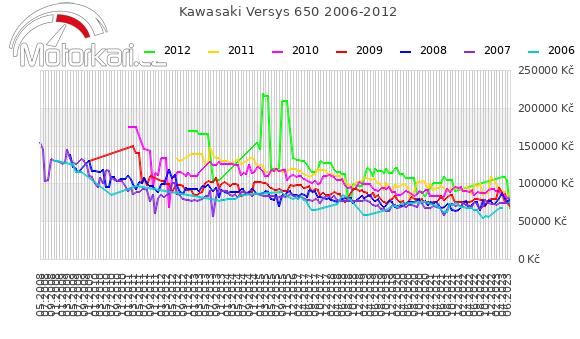 Kawasaki Versys 650 2006-2012