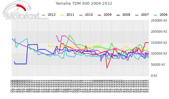 Yamaha TDM 900 2006-2012