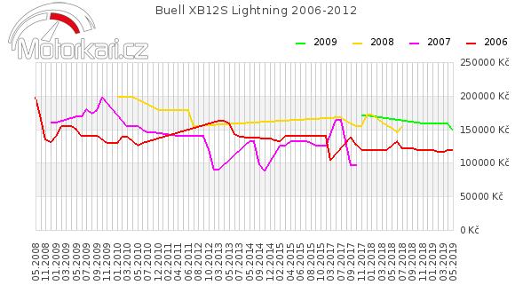 Buell XB12S Lightning 2006-2012