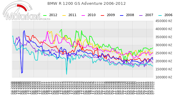 BMW R 1200 GS Adventure 2006-2012